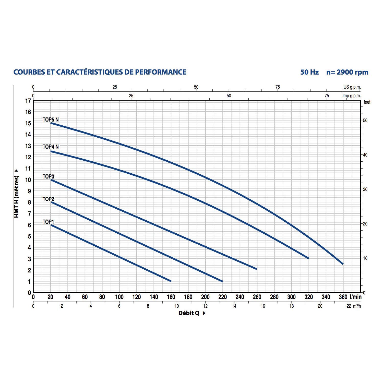 Pompe de relevage eaux pluviales 0.55Kw - 260L/min