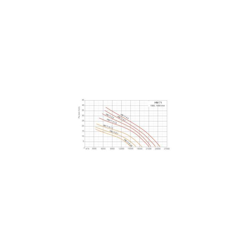 Ventilateurs axiaux tubulaires HMA Ø71T4 2