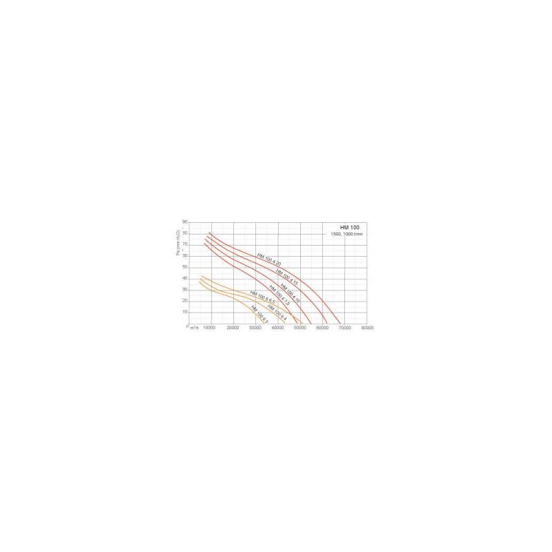 Ventilateurs axiaux tubulaires HMA Ø100T4 7,5