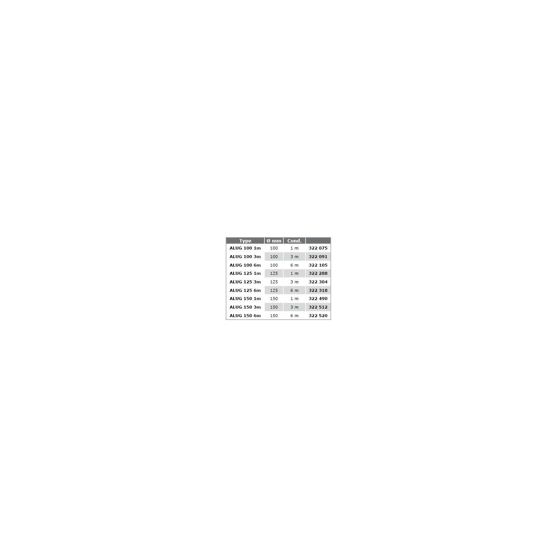 Gaine de ventilation en aluminium Ø1506m
