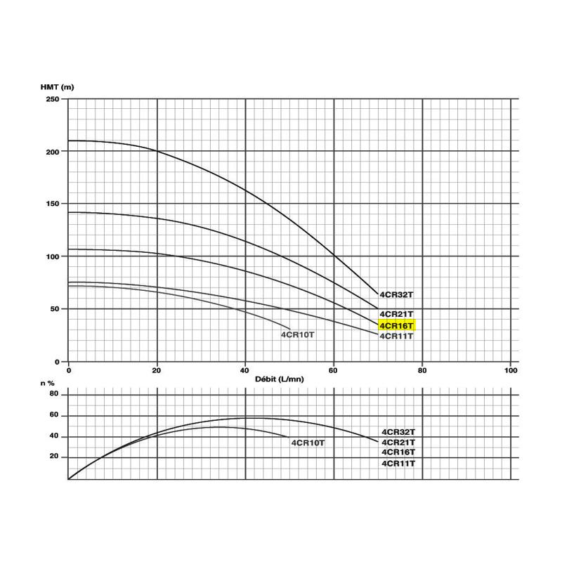 "Pompe immergée triphasée 4"" - 1.1kW/1.5cv - 380V"
