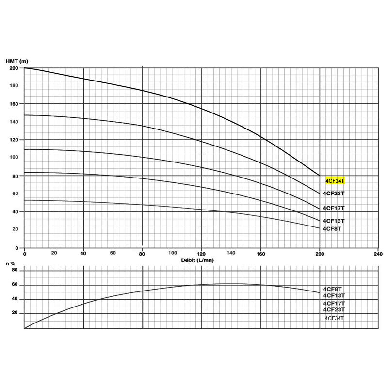 """Pompe immergée triphasée 4"""" - 5.5kW/7.5cv - gros débit"""