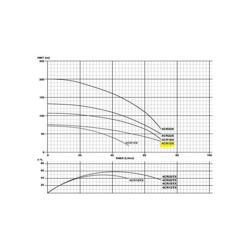"Pompe immergée 4"" 0.75Kw/1cv Tur.INOX"