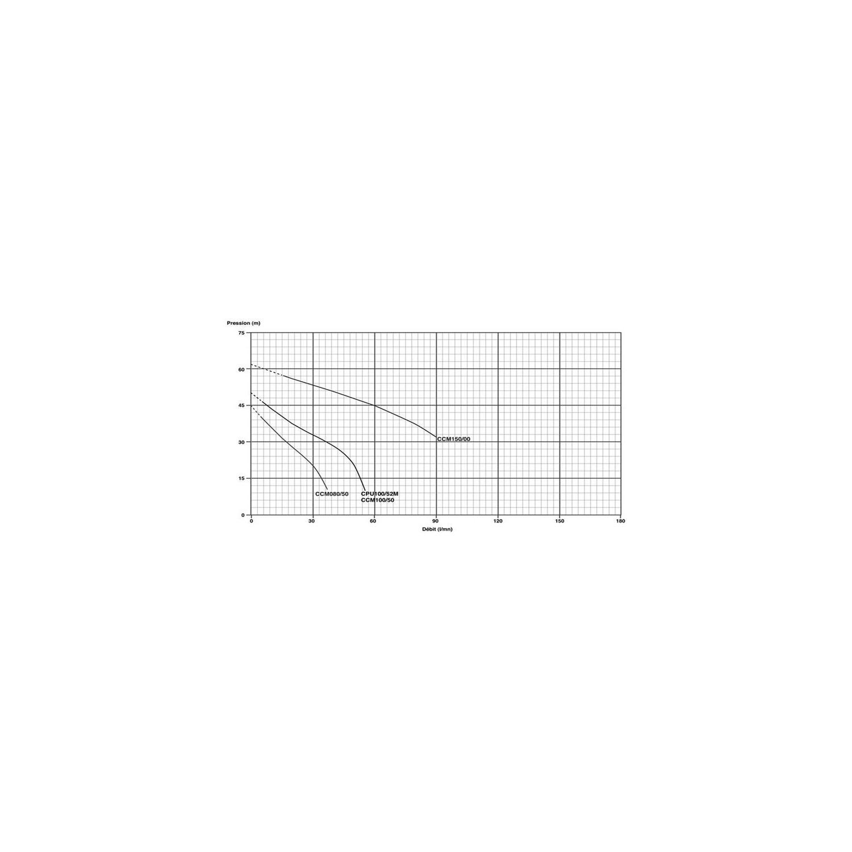 Pompe série JET 230V 0.55kW/0.8cv