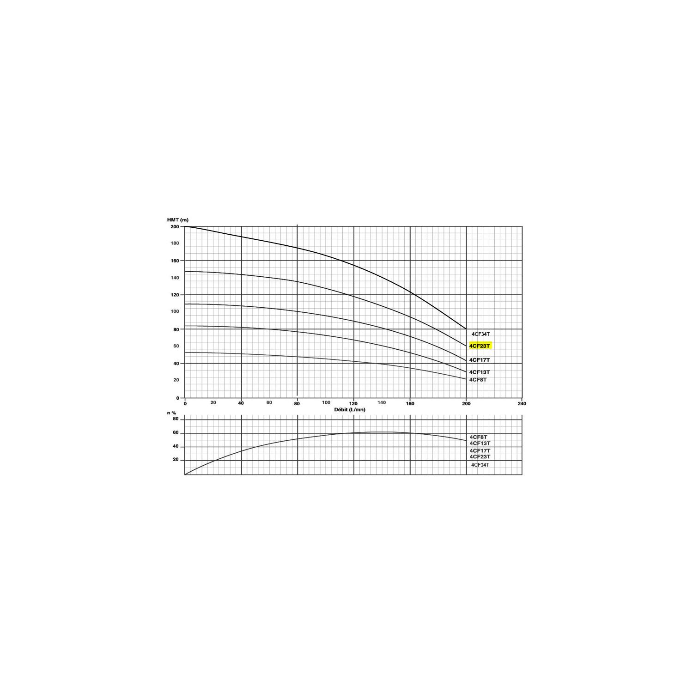 """Corps de pompe 4"""" pour moteur 4Kw/5.5cv Tur. NORYL Gros débit"""