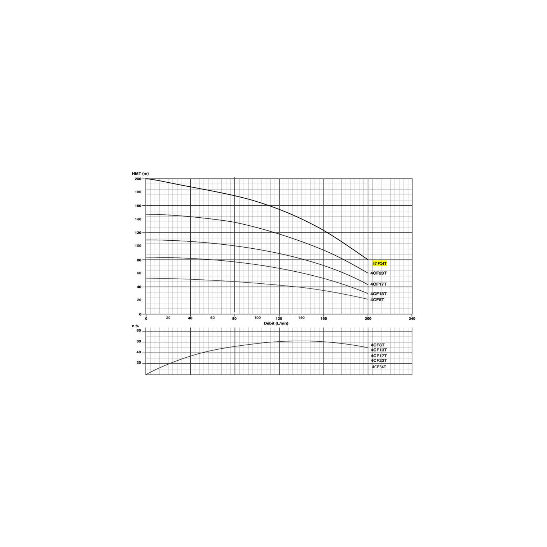 """Corps de pompe 4"""" pour moteur 5.5Kw/7.5c Tur. NORYL Gros débit"""