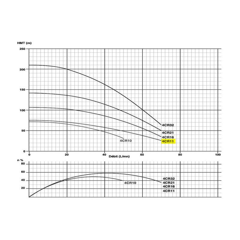 """Corps de pompe 4"""" pour moteur 0.75Kw/1cv Tur. NORYL"""