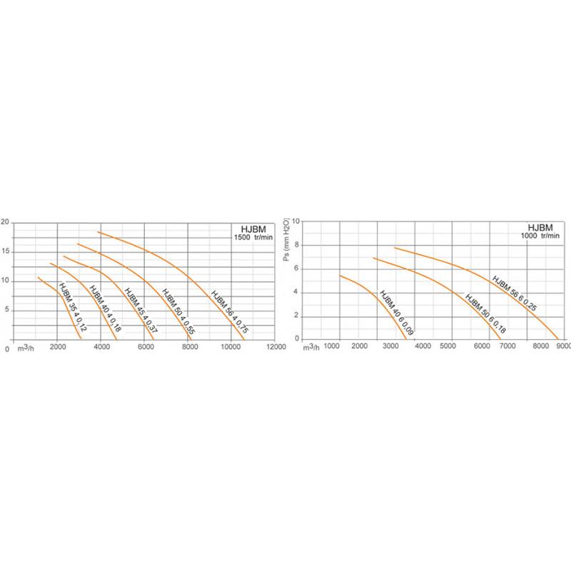 Ventilateur axial, platine polyamide  566M25